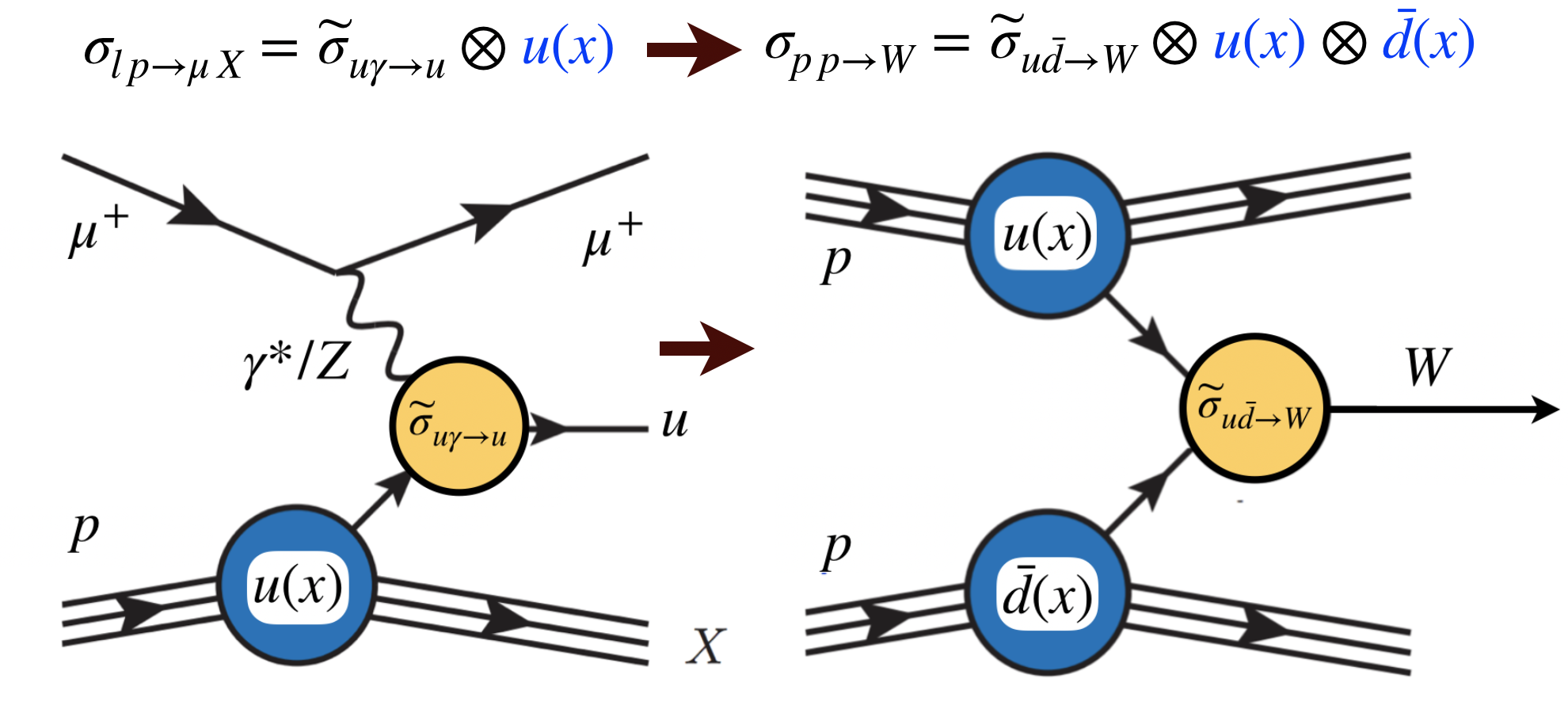 QCD-factorisation