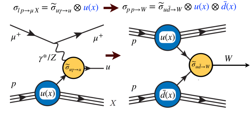 QCD-factorisation